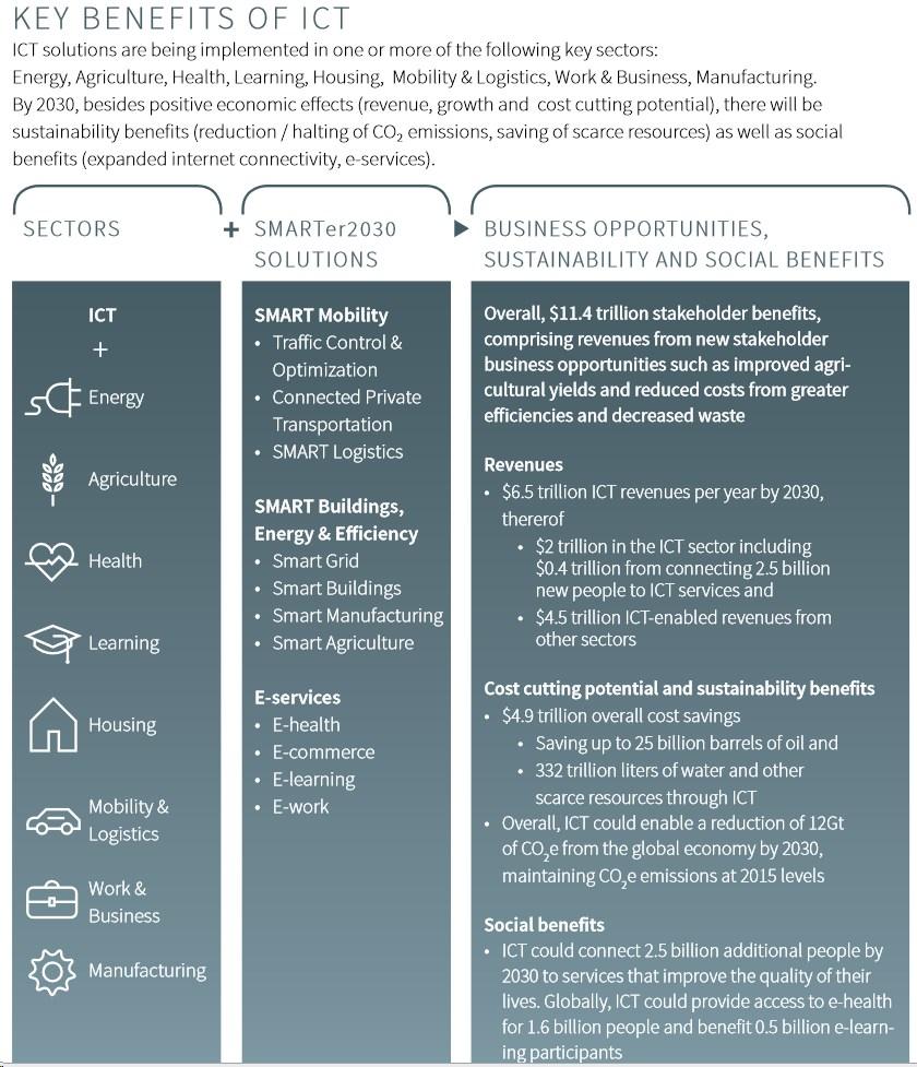 grafik gesi smarter2030 benefits ict