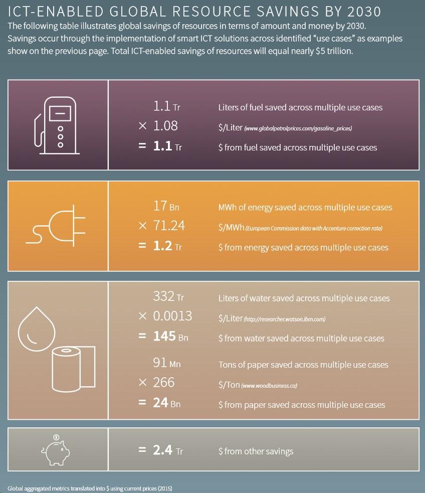 grafik gesi smarter2030 resource savings