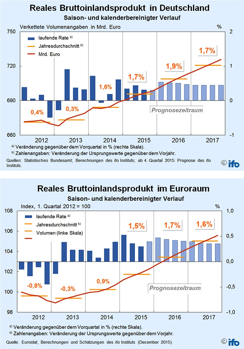 grafik ifo bruttoinlandsprodukt d eu bis 2017