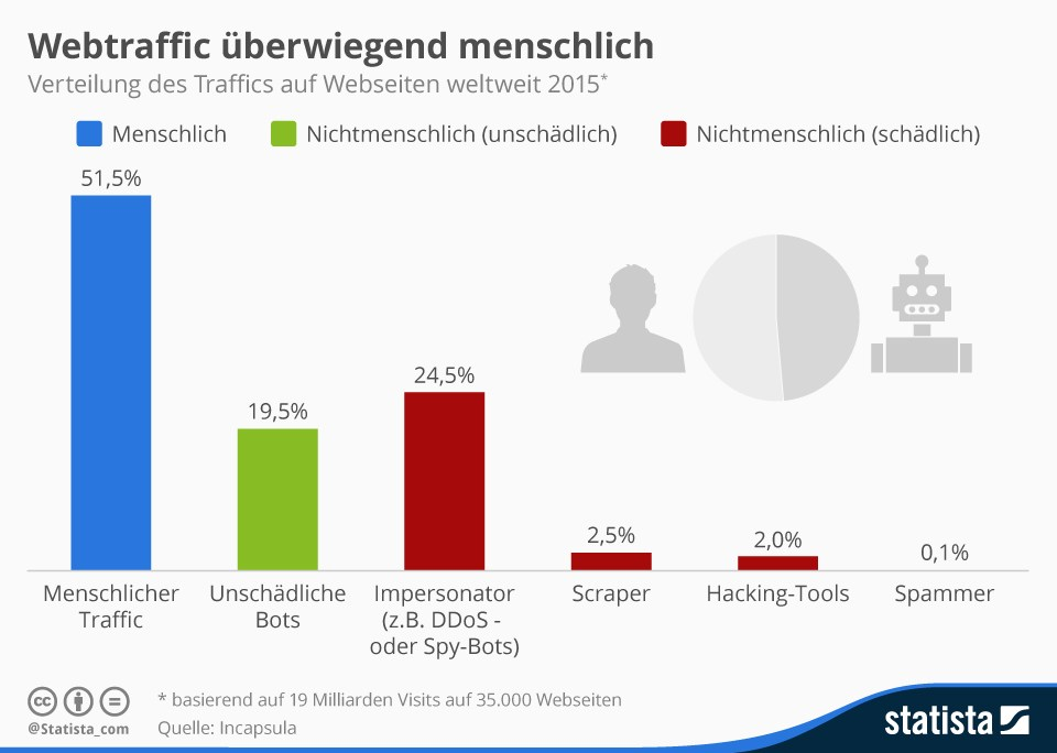grafik incapsula statista webtraffic