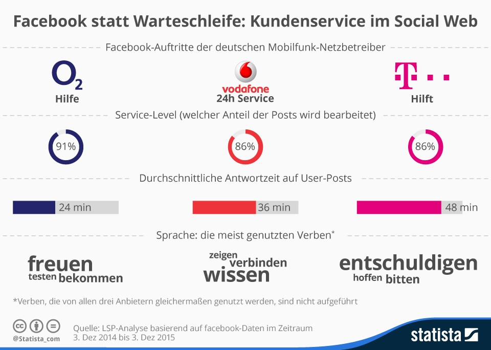 grafik lsp statista kundenservice social web