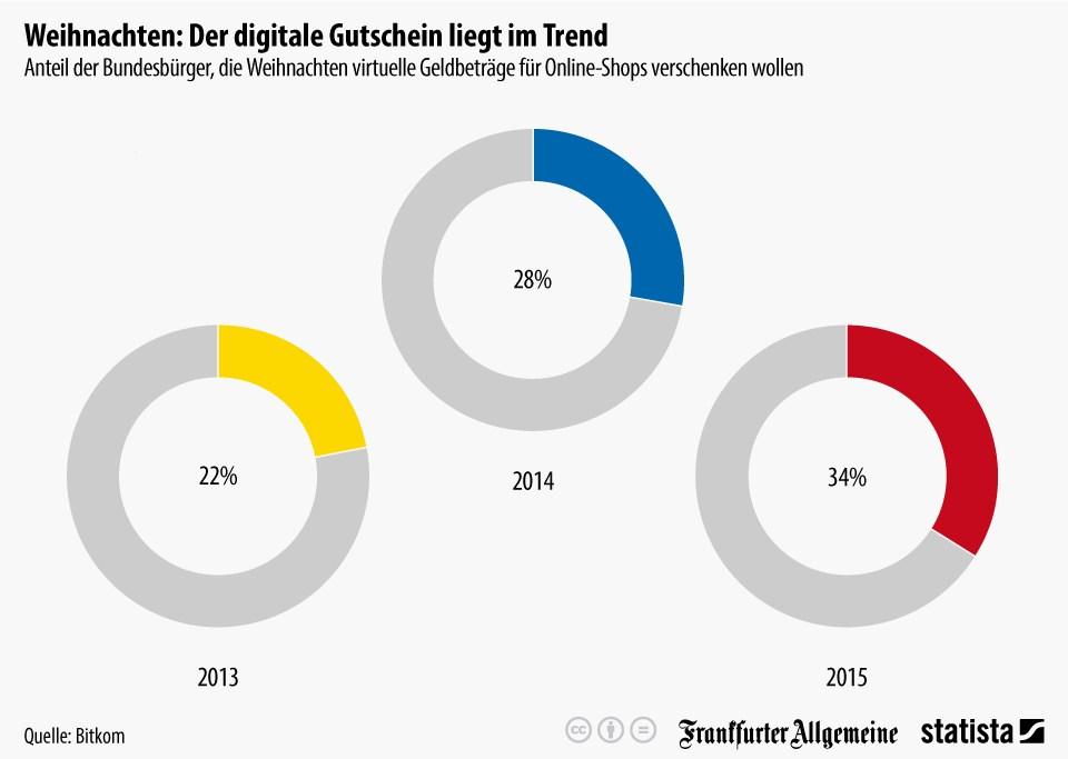 grafik statista bitkom digitaler gutschein