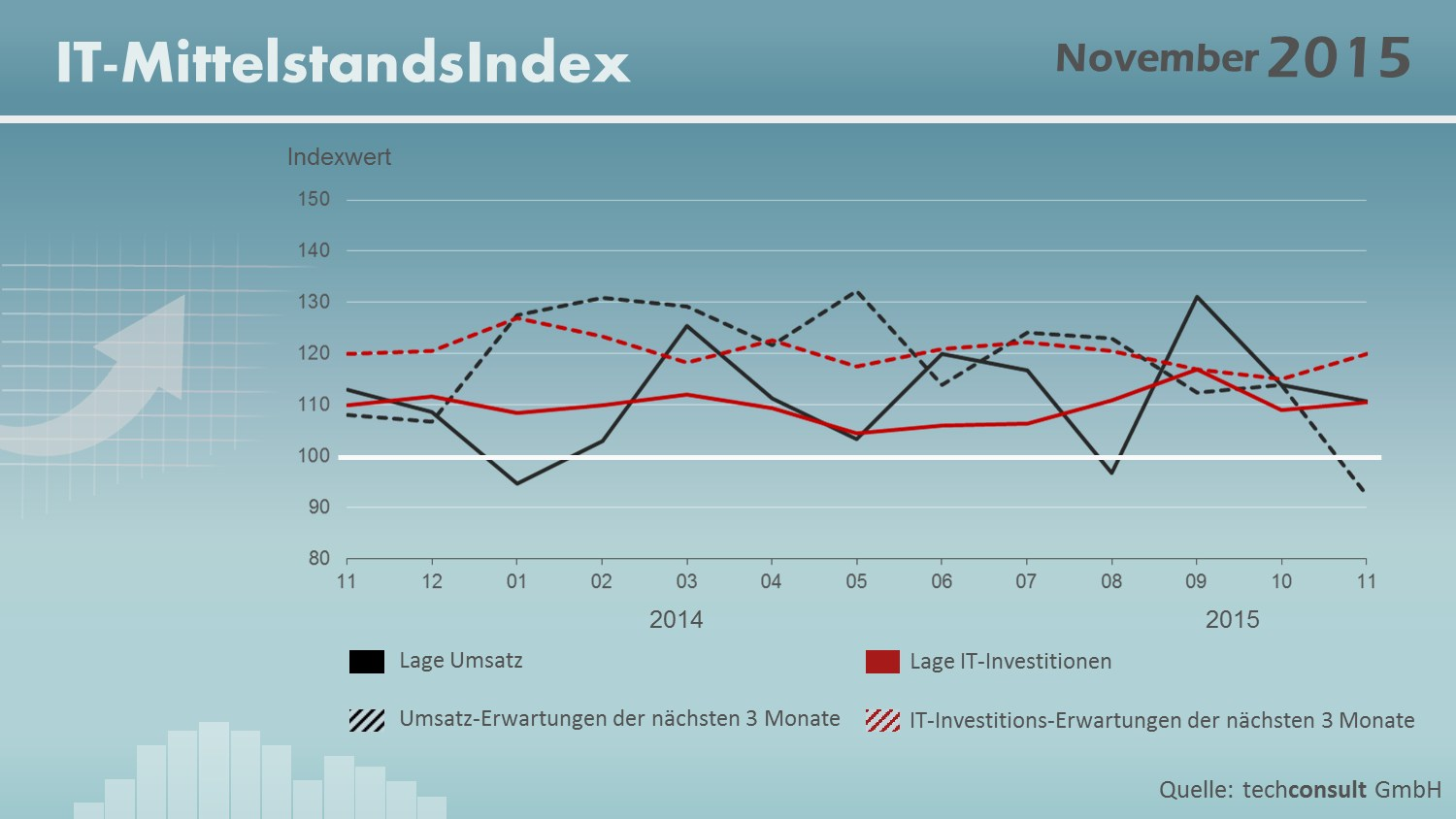 grafik techconsult it-mittelstandsindex nov 2015
