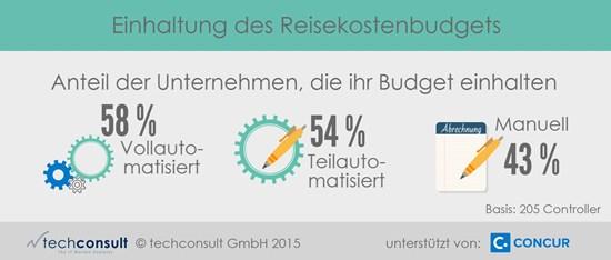 grafik techconsult reisekosten budget