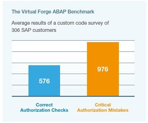 grafik virtual forge authorization checks BCQ