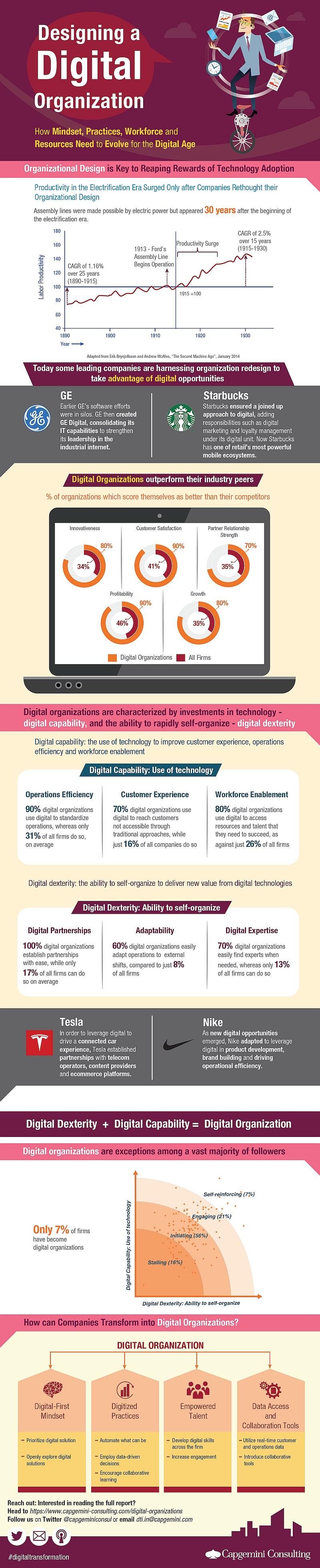 infografik capgemini digital organization