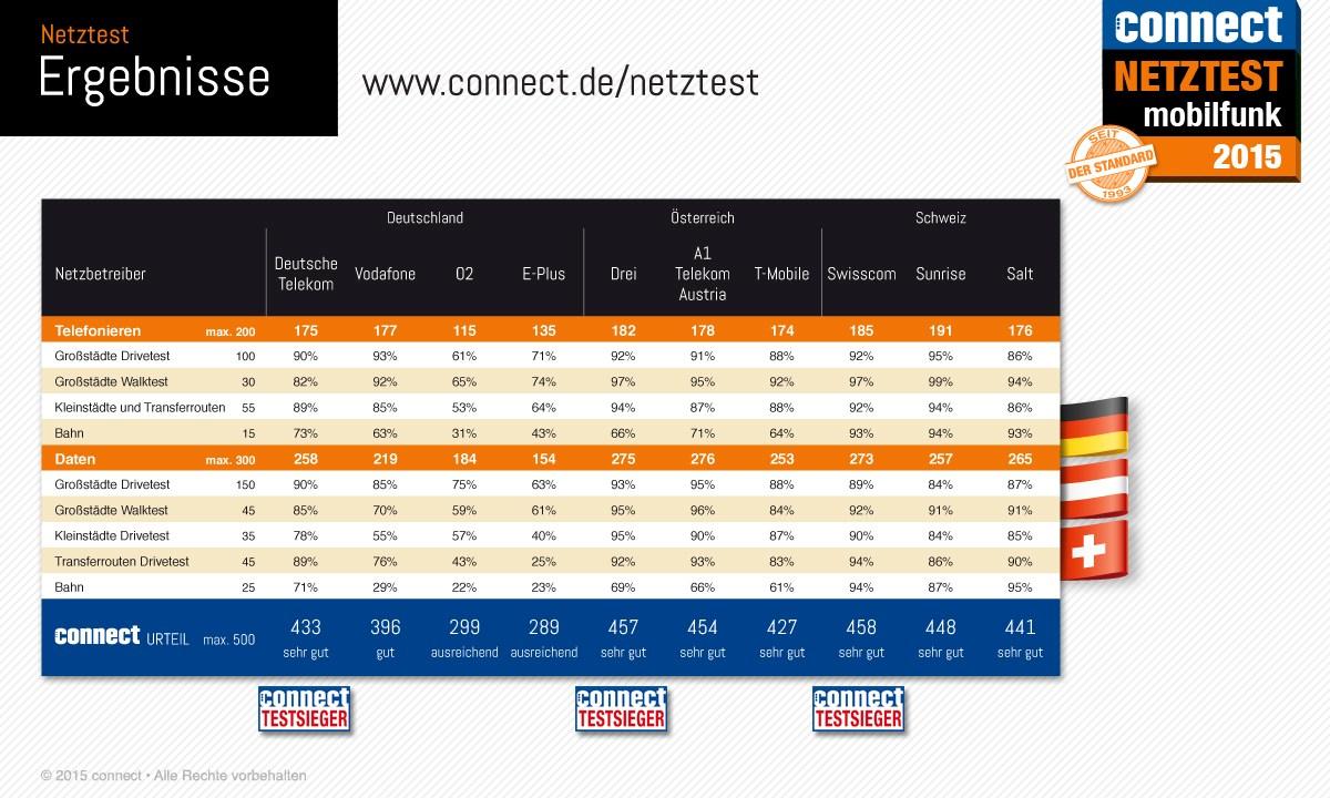 infografik connect netztest-2015_DACH