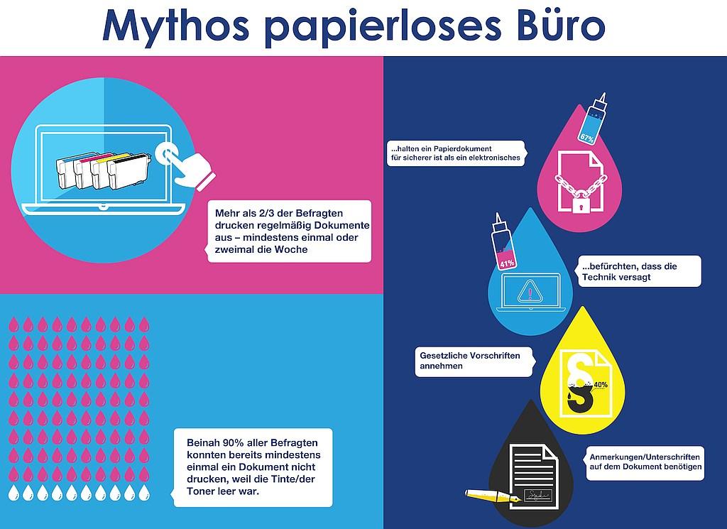 infografik epson papierloses büro