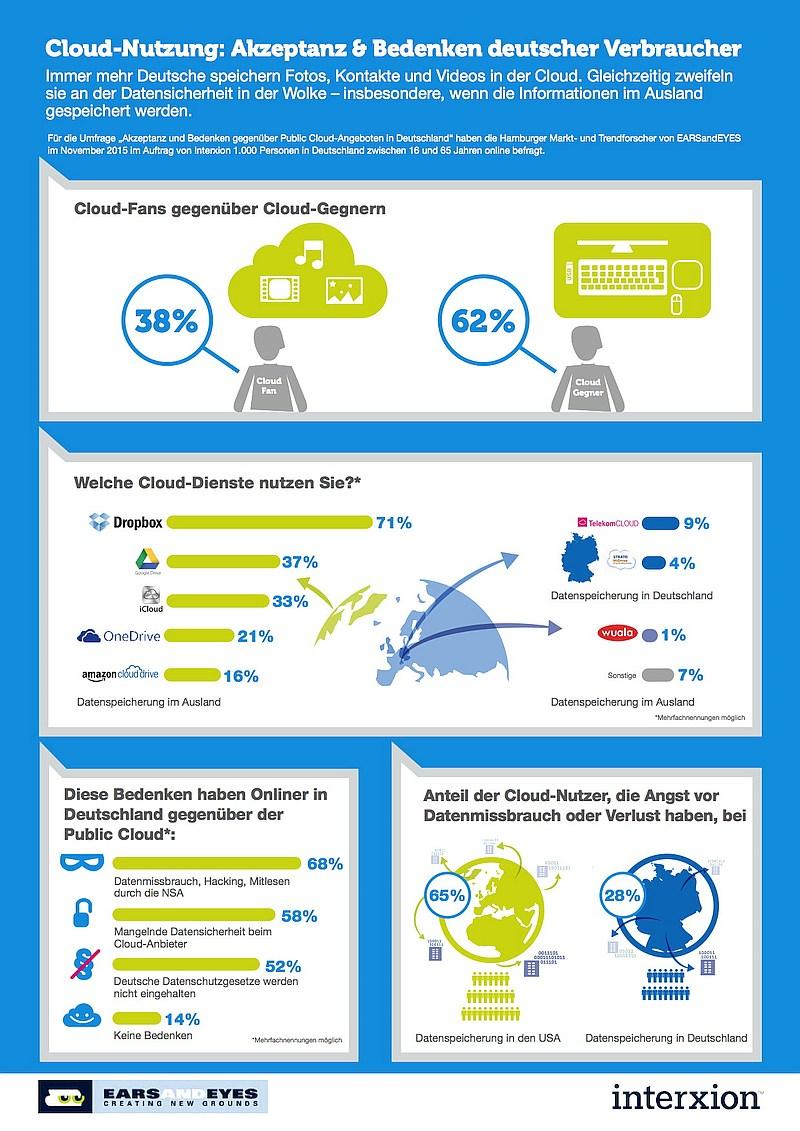 infografik interxion cloud
