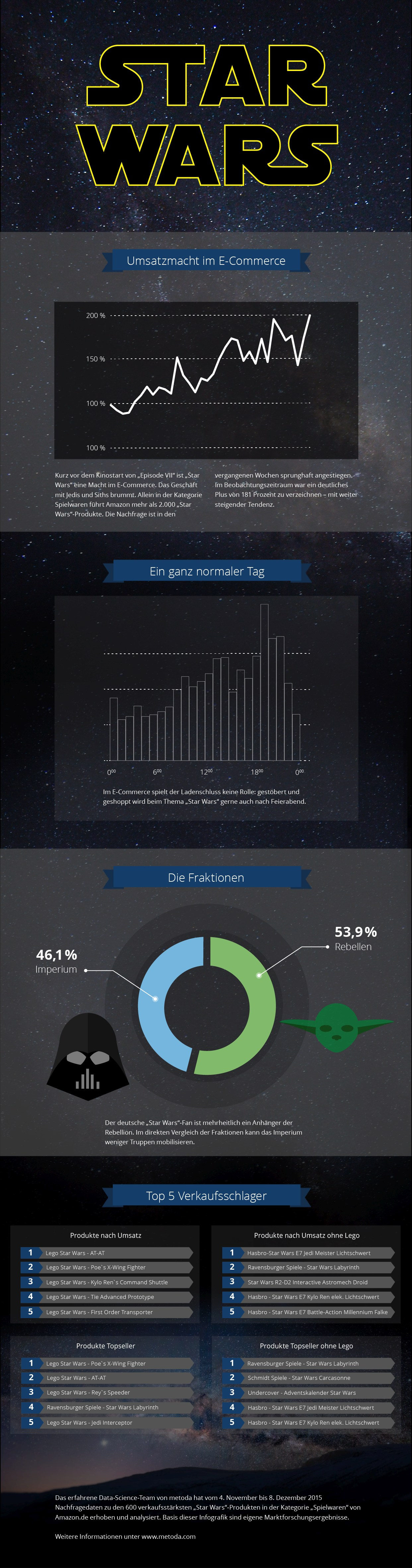 infografik metoda star wars