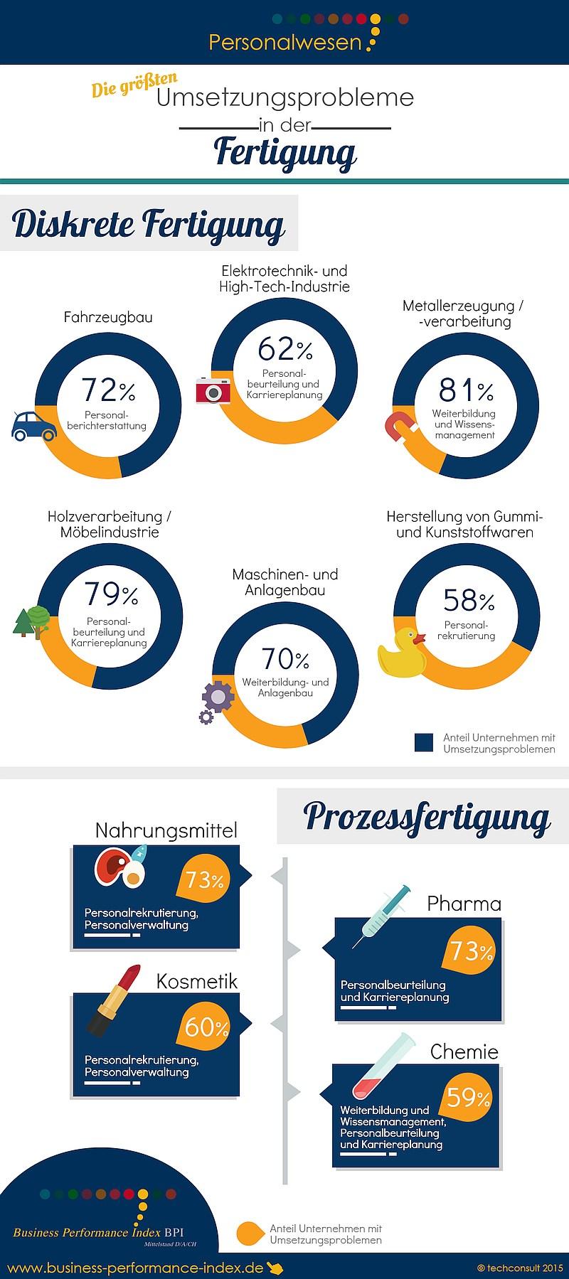 infografik techconsult personalwesen fertigung
