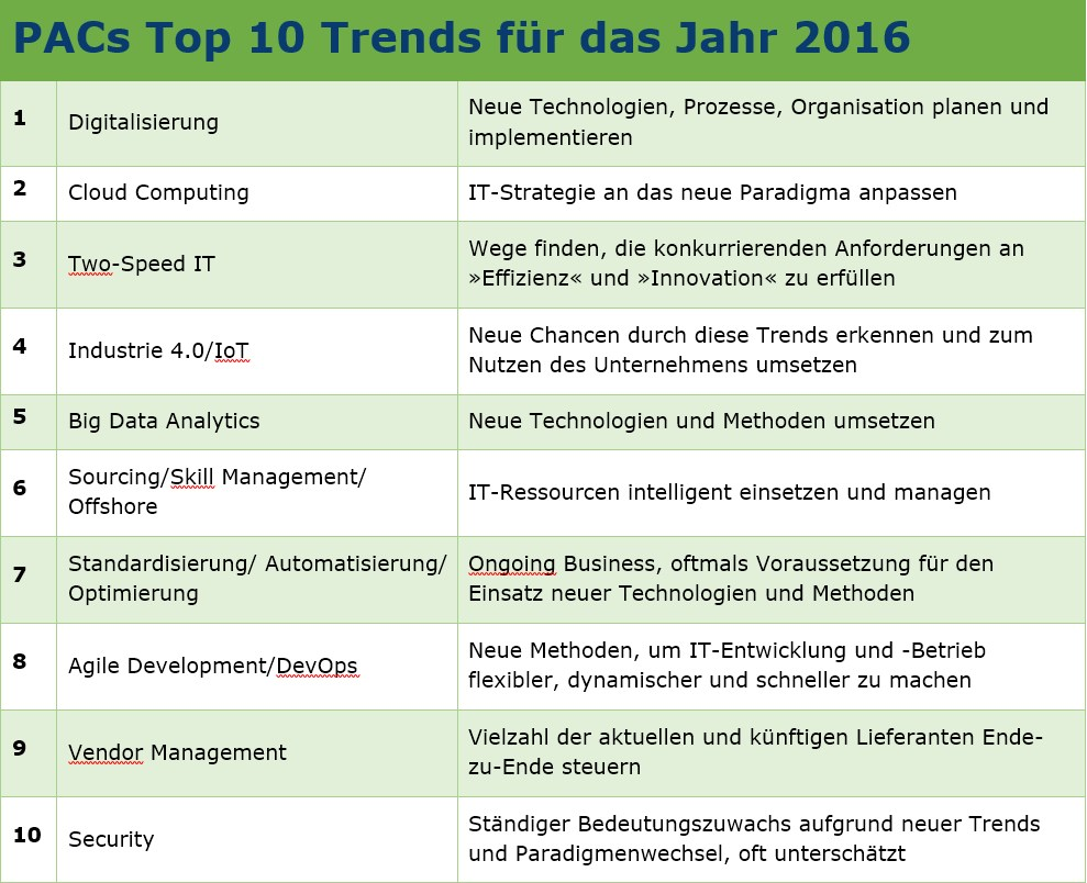 tabelle pac 10 it trends 2016