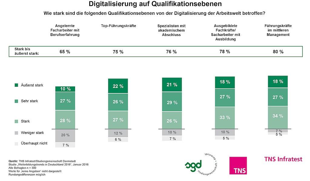 grafik TNS Infratest_Weiterbildung 2016_Digitalisierung auf Qualifikationsebenen