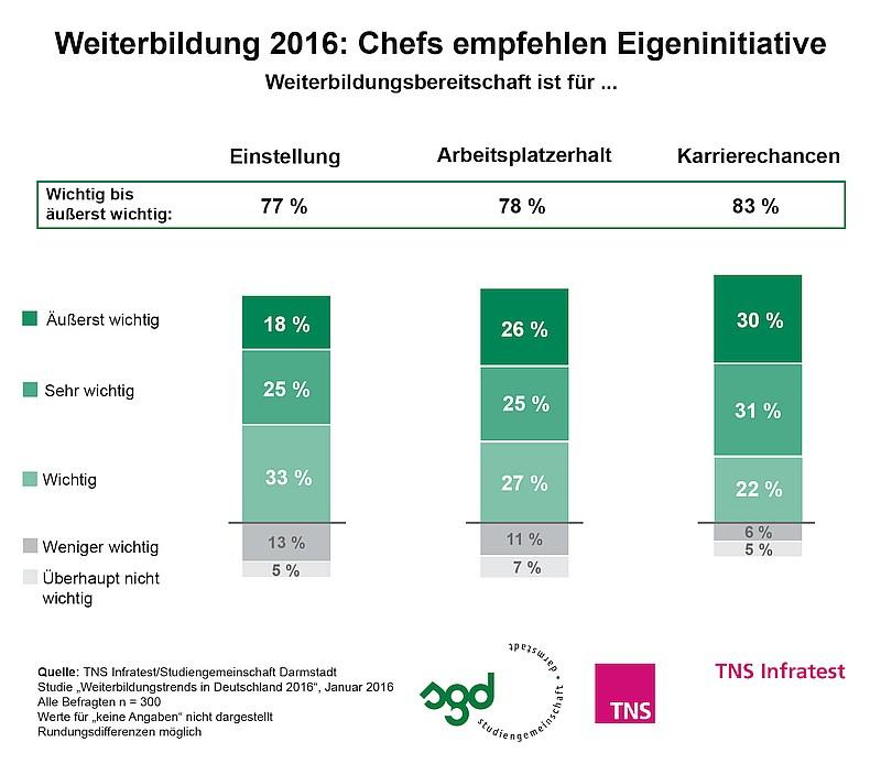 grafik TNS Infratest_Weiterbildung 2016_Eigeninitiative