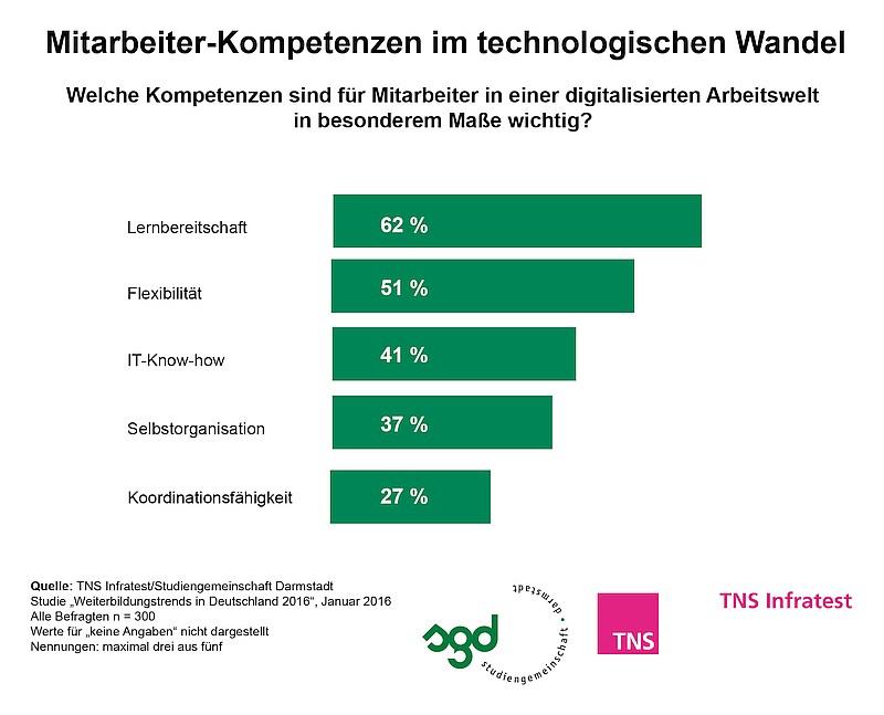 grafik TNS Infratest_Weiterbildung 2016_Mitarbeiterkompetenzen im technologischen Wandel