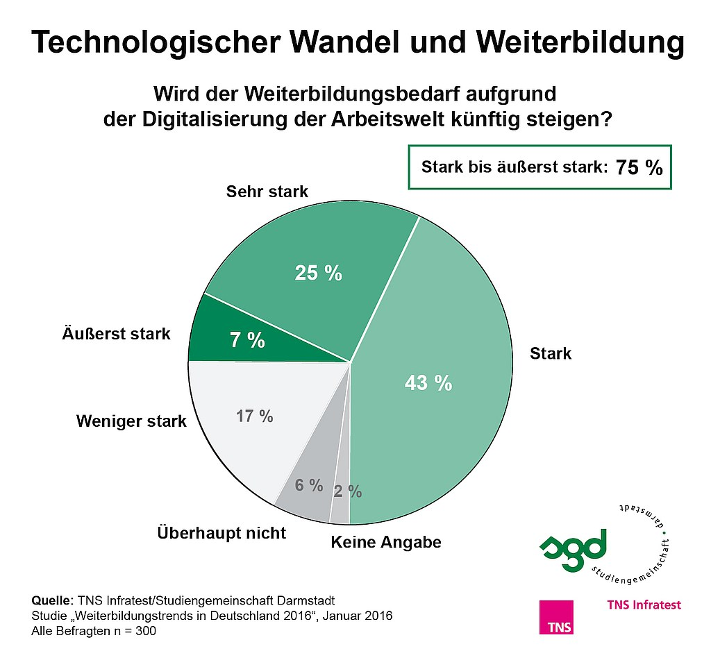 grafik TNS Infratest_Weiterbildung 2016_Technologischer Wandel und Weiterbildung