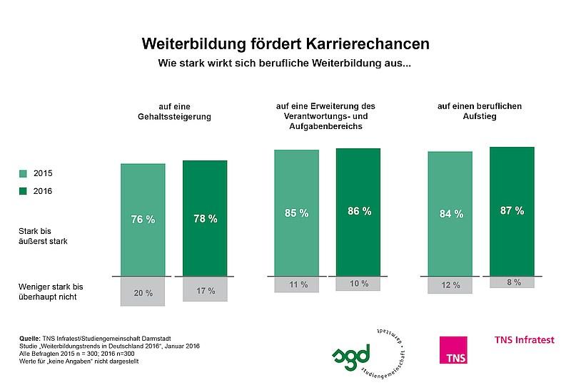 grafik TNS Infratest_Weiterbildung 2016_Weiterbildung und Karrierechancen