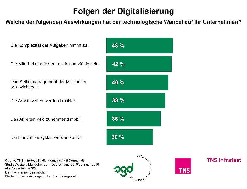 grafik TNS Infratest_Weiterbilgung 2016_Folgen Digitalisierung