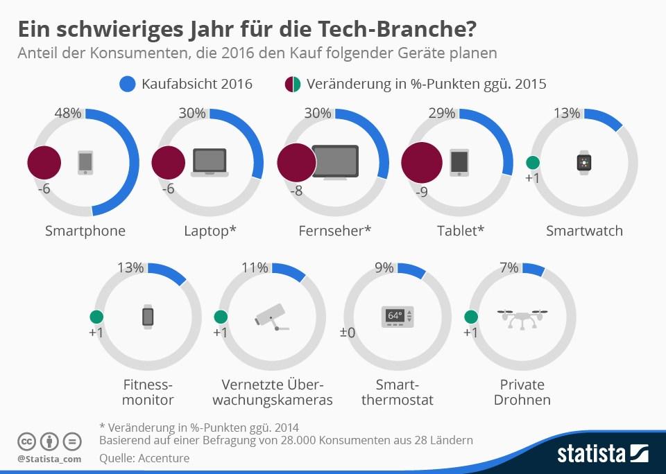 grafik accenture tech-branche 2016 kauf planen