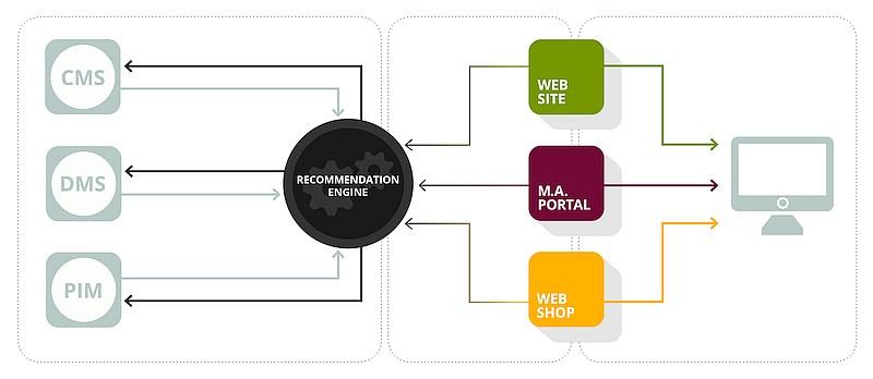 grafik arithnea recommendation engine