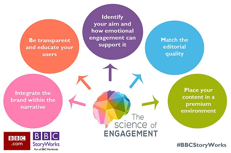 grafik bbcstoryworks science-of-engagement