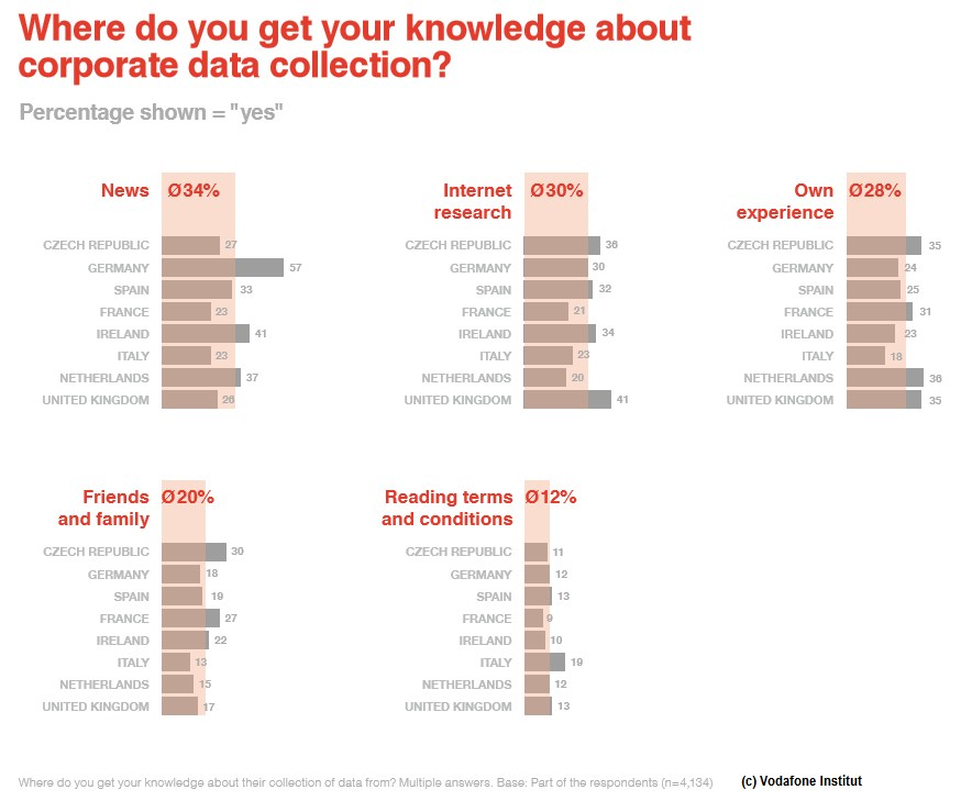 grafik (c) vodafone institut knowledge data collection