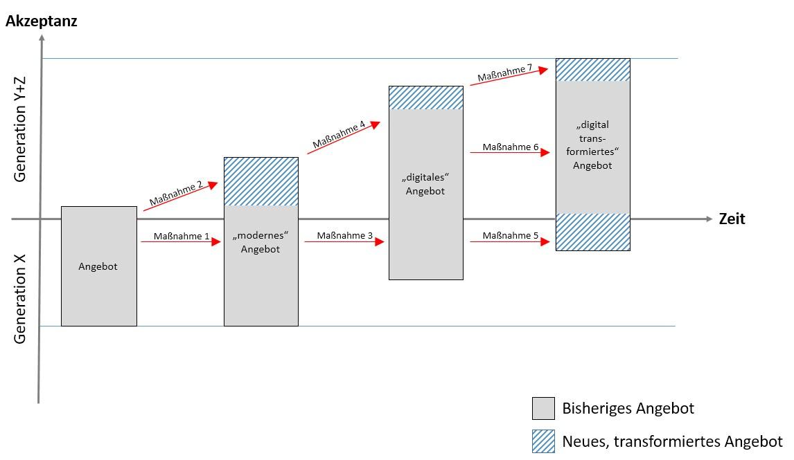 grafik cassini stufen entwicklung angebot