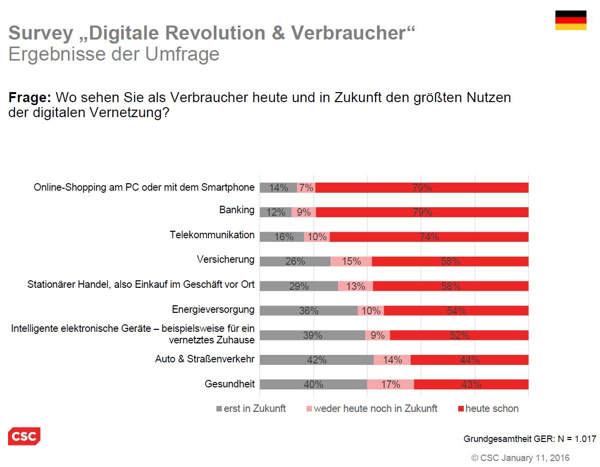 grafik csc digitale revolution verbraucher