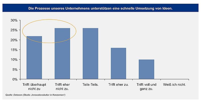 grafik detecon innovationsprozesse