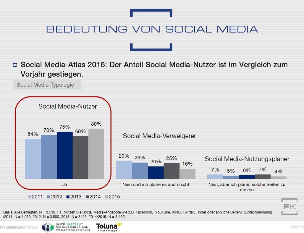 grafik faktenkontor social media bedeutung
