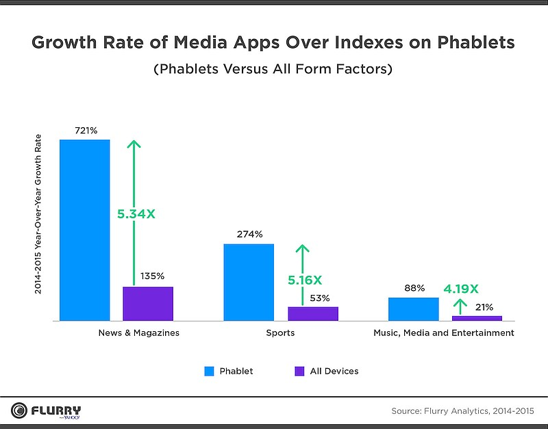 grafik flurry analytics growth rate media apps 2015