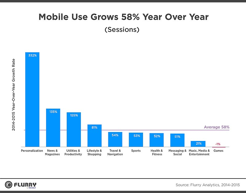 grafik flurry analytics mobile use growth 2015