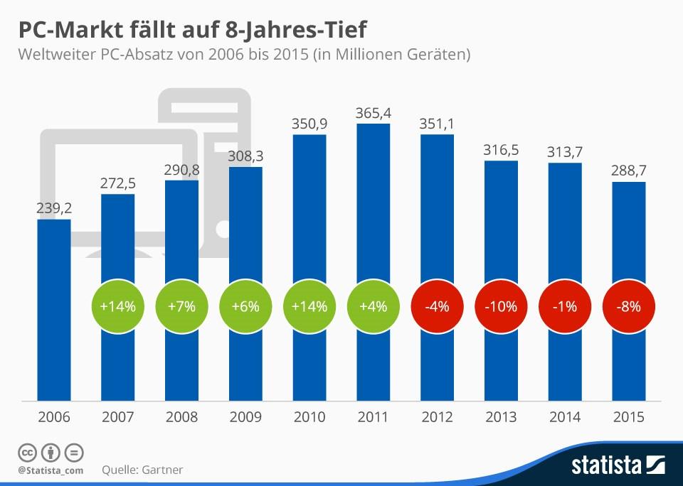 grafik gartner statista pc markt 2015