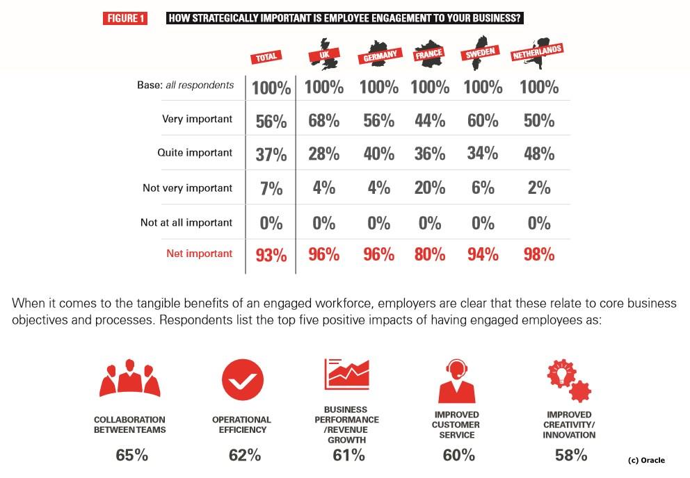 grafik oracle motivierte mitarbeiter