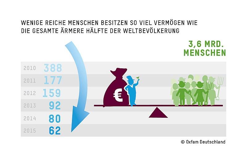 grafik oxfam reiche arme