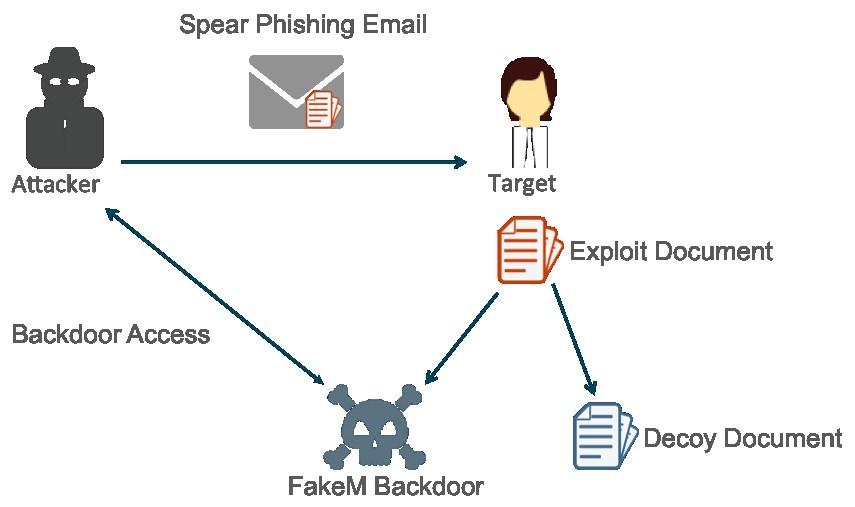 grafik paloalto spear phishing