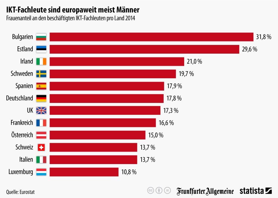 grafik statista eurostat ikt frauen männer