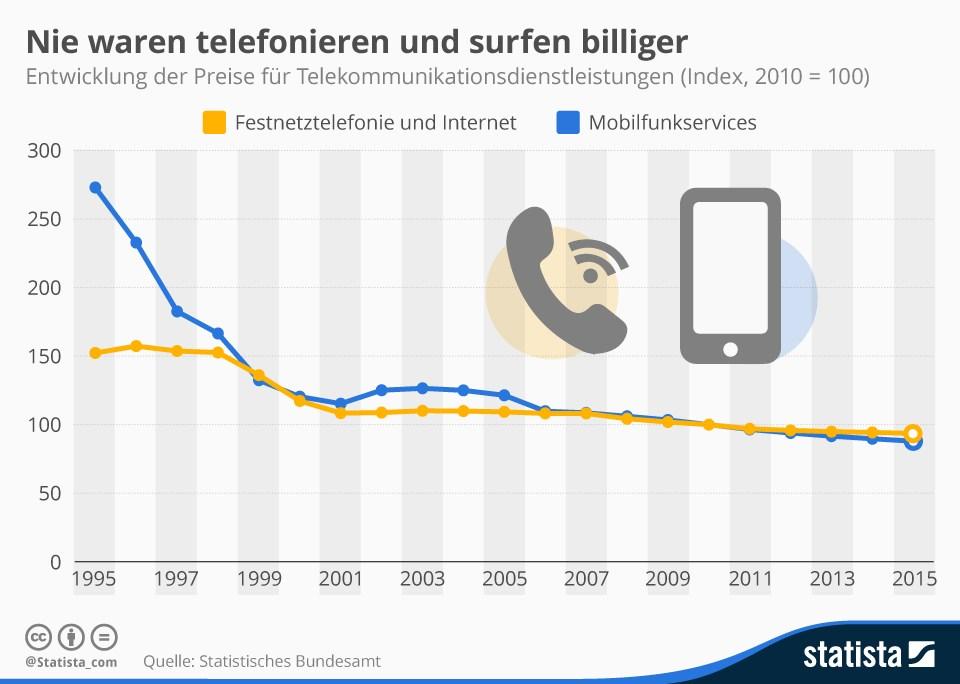 grafik statista kosten telefonate