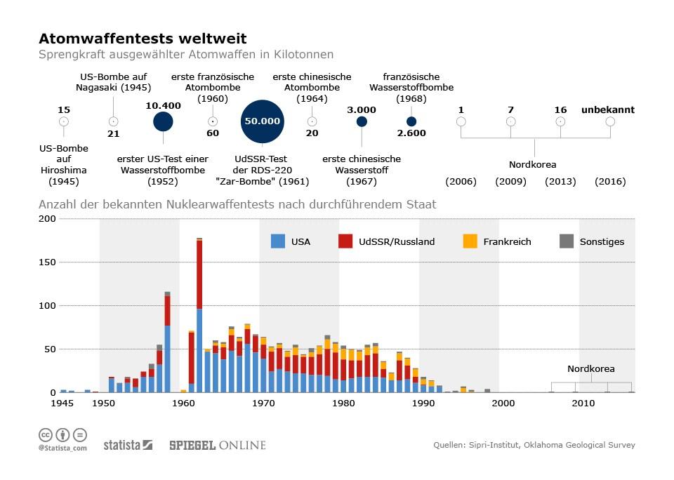 grafik statista spiegel online atomwaffentests weltweit