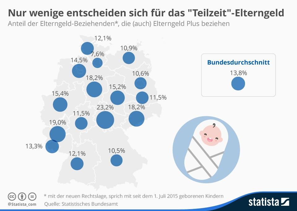 grafik statista teilzeit elterngeld