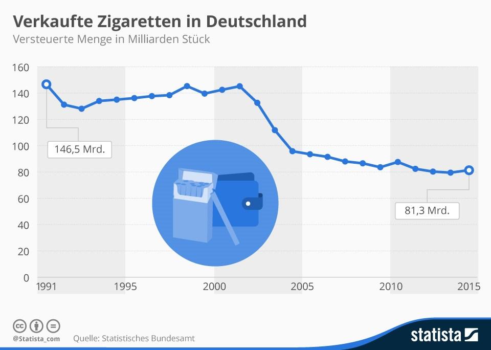 grafik statistische bundesamt statista zigaretten konsum