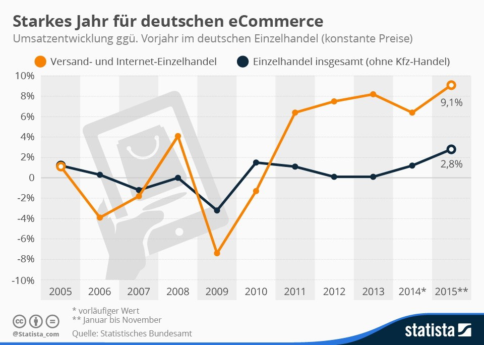 grafik statistisches bundesamt statista e-commerce d
