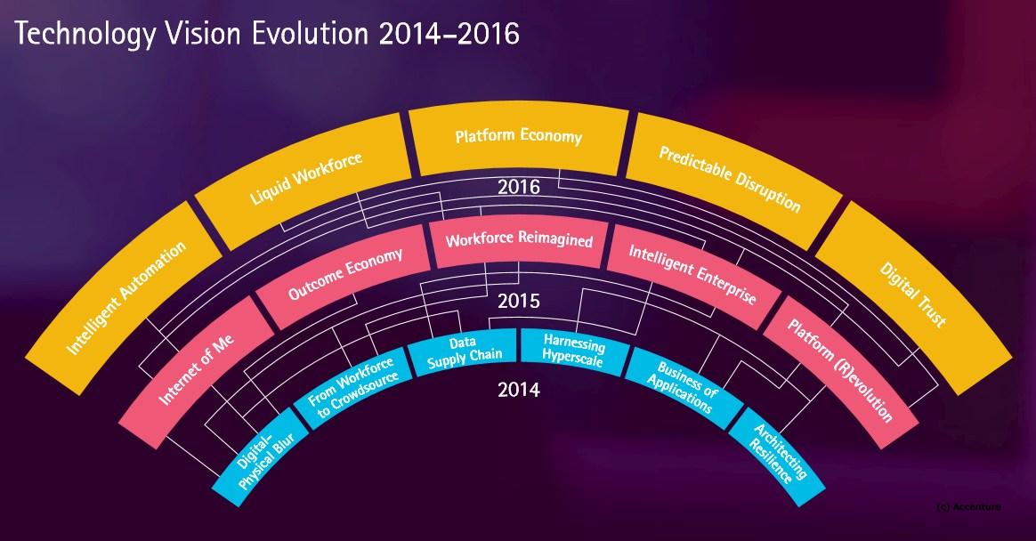illu (c) accenture technology vision evolution