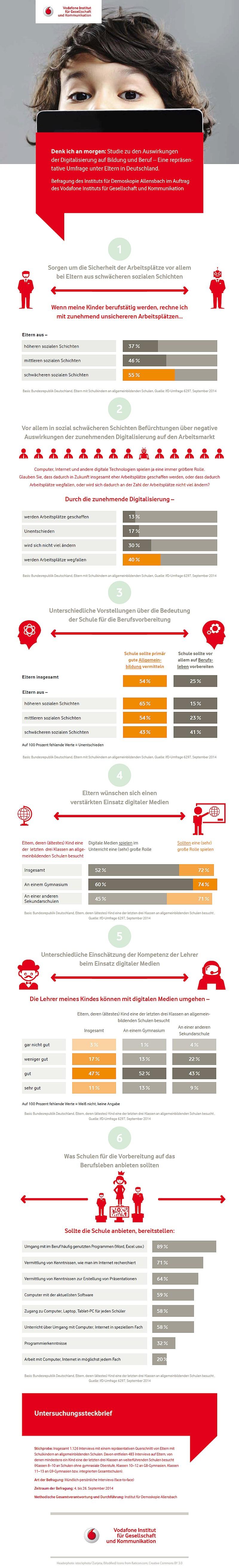 infografik allensbach vodafone institut digitale zukunft