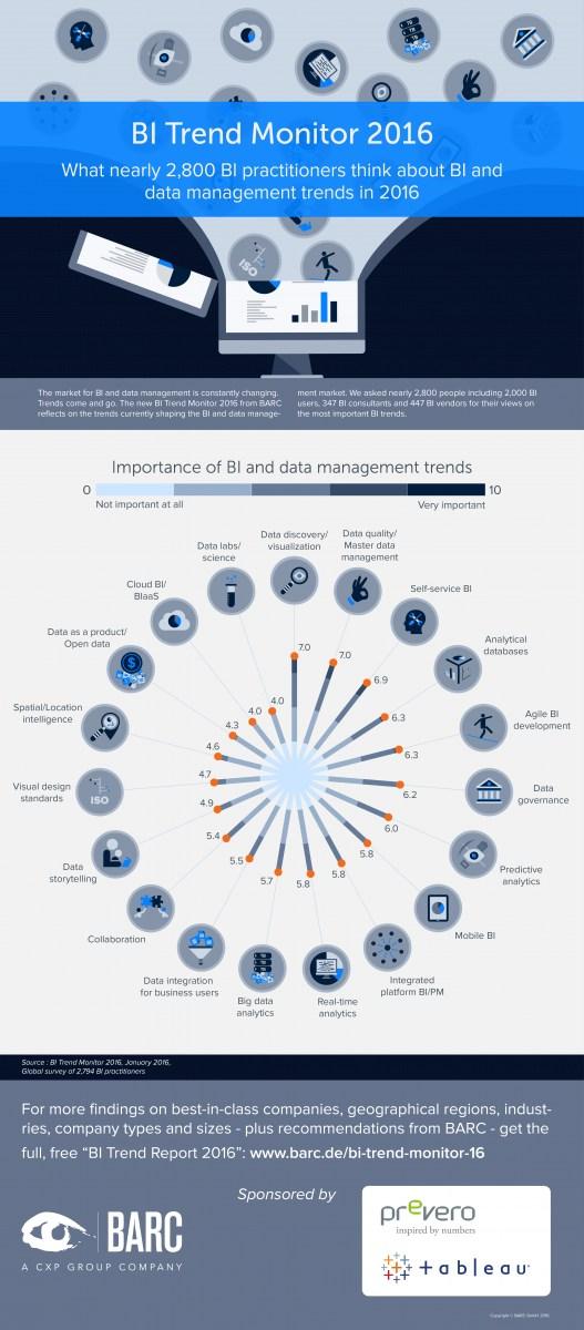 infografik barc bi trend monitor 2016