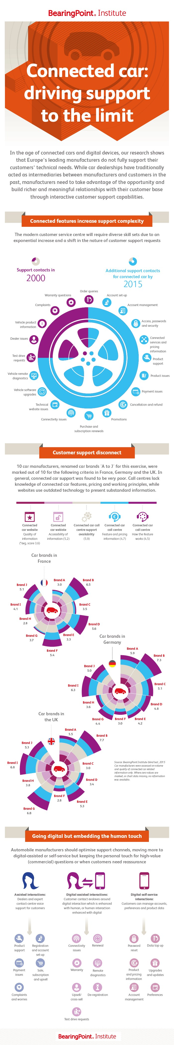 infografik bearingpoint connected cars support