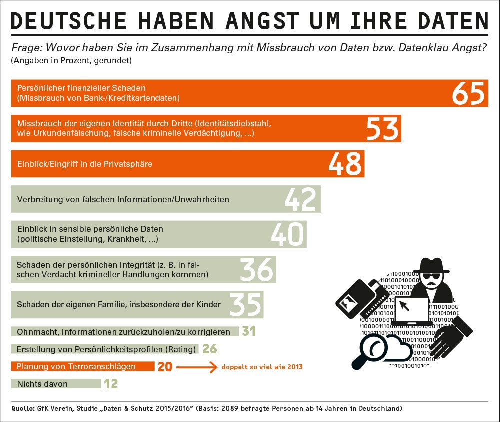 infografik gfk verein datenschutz
