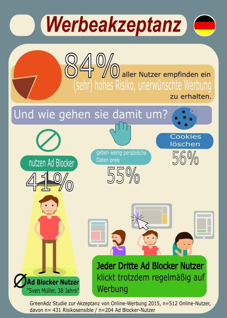 infografik greenadz ad blocker studie