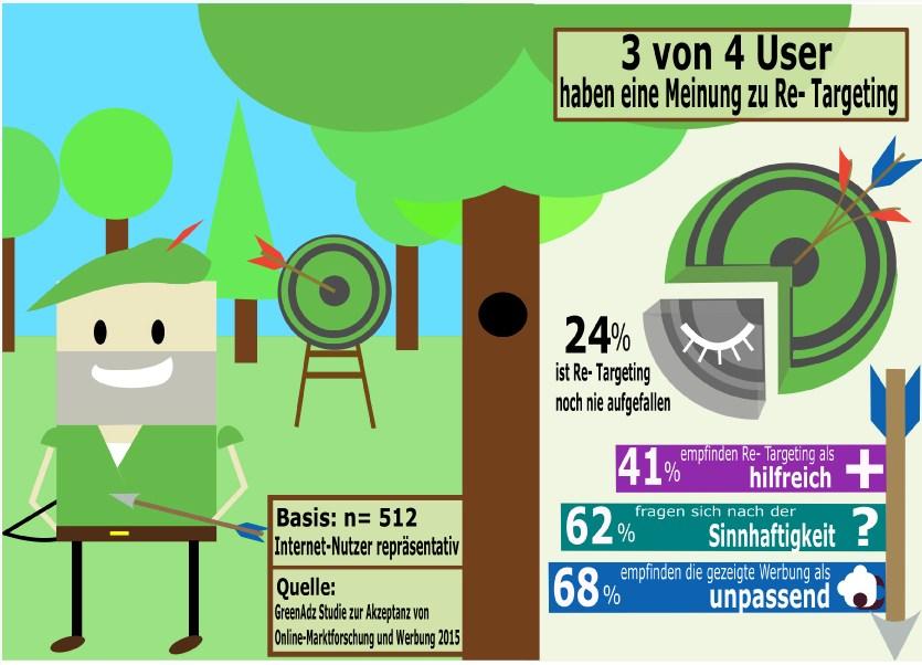 infografik greenadz re-targeting