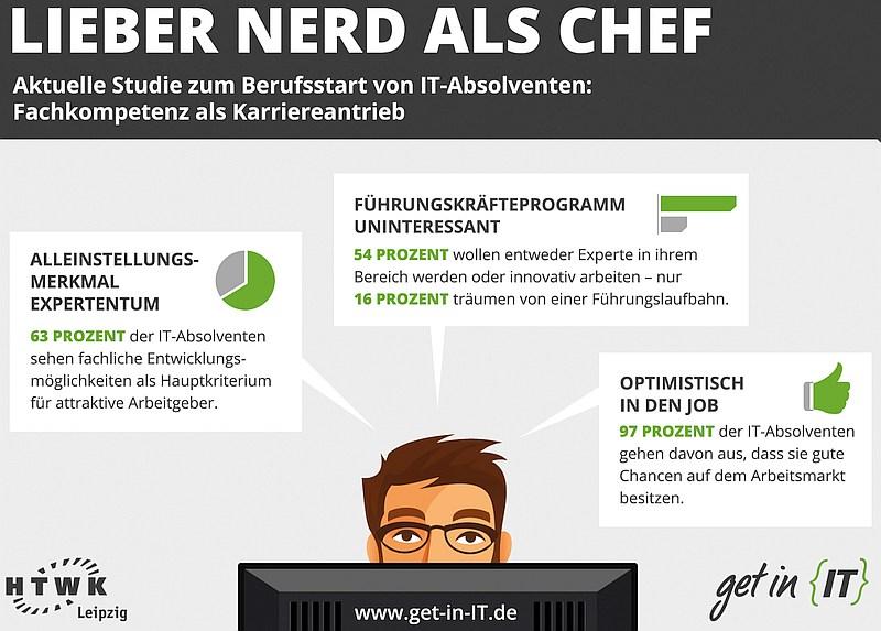 infografik htwk get in it nerd chef